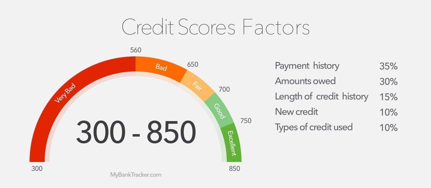 Photo of Credit Scores & Credit Reports- How All Three of Your FICO Credit Scores are Calculated