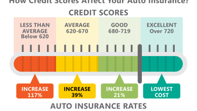 Photo of How A Credit Score Affect Your Car Insurance Rates- Credit Based Insurance Score Explained