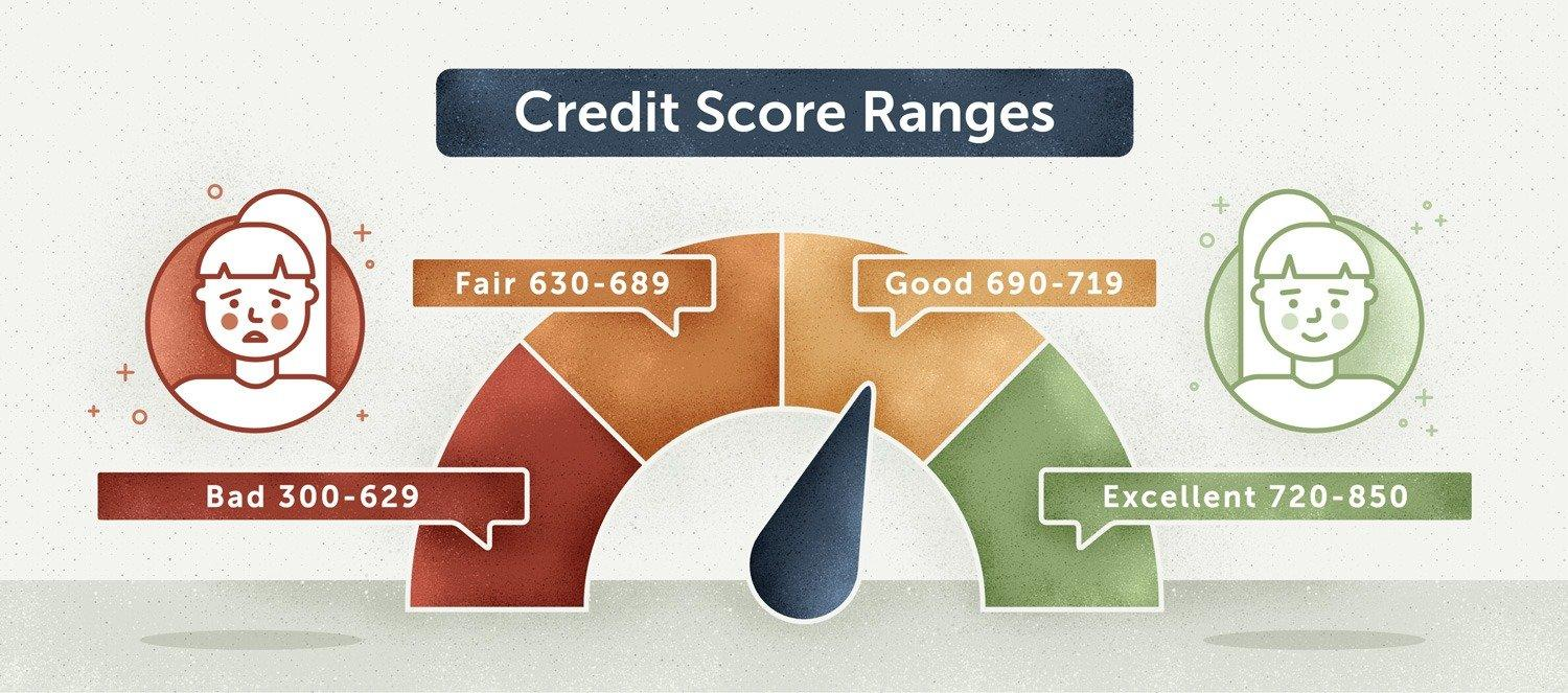 Photo of Credit Cards for Excellent Credit Credit Scores Seeking Low Interest, No Annual Fees, Rewards Points and More!